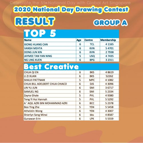 National day result Grp A