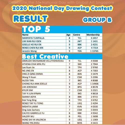 National day result Grp B